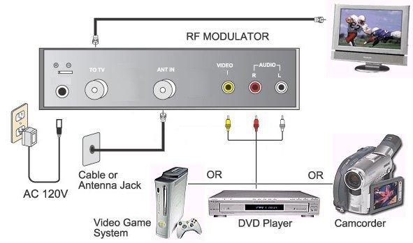 Modulatore segnale audio video autoalimentato sikurit - Cavo antenna tv piatto per porta finestra ...